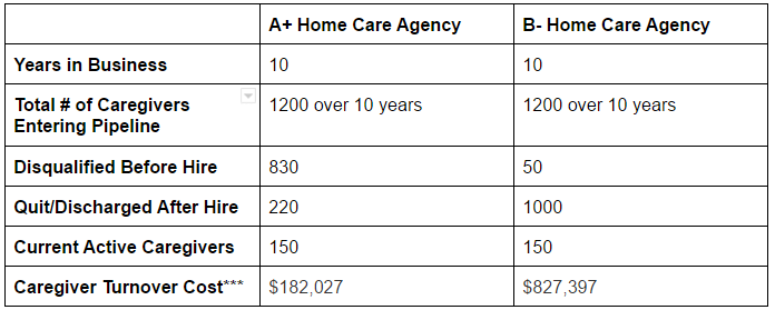 Caregiver turnover cost comparison