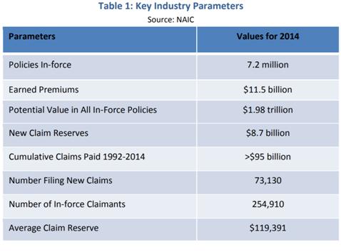 Long Term Care Insurance Figures